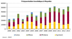 INSEE : Le poids du tourisme dans l'économie mahoraise