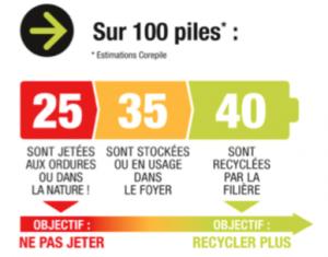 Journée Européenne de recyclage des piles : Mayotte se mobilise avec Corepile