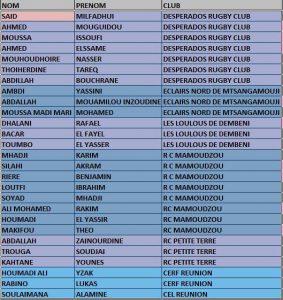 Rugby : 27 joueurs moins de 16 ans convoqués pour la préparation de la sélection de Mayotte