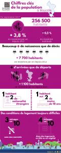 Insee population logements