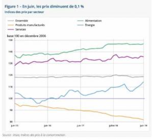 Les prix ont baissé en moyenne de 0.1 % à Mayotte en juin dernier