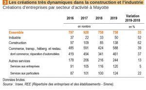 Le cap des 1 000 entreprises créées franchi en 2019 à Mayotte