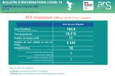 455 cas de Covid-19 à Mayotte cette semaine, des chiffres en hausse