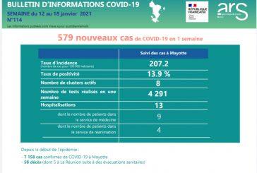 579 nouveaux cas de Covid à Mayotte cette semaine