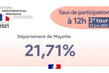 Le taux de participation à Mayotte est de 21,71% à 12h