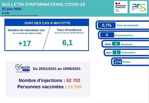 La situation Covid reste stable au 21 juin 2021