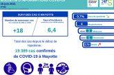 La situation de la Covid à Mayotte reste bonne mais un nouveau décès est à déplorer