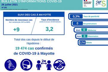 La Réunion explose et Mayotte affiche de très bons résultats contre la Covid
