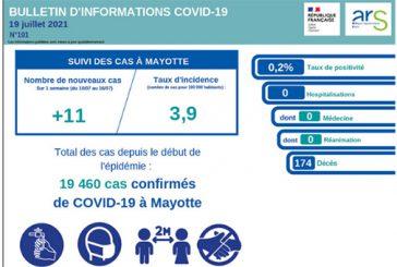 Les statistiques de la covid à Mayotte repartent à la baisse