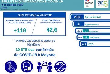 Covid-19 : la barre des 100 nouveaux cas dépassée pour cette semaine