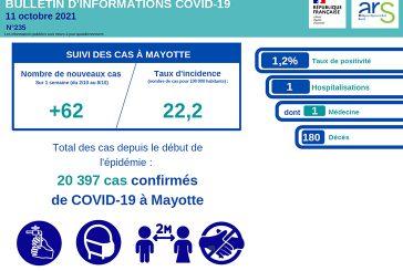 De très bonnes nouvelles du côté de la covid à Mayotte