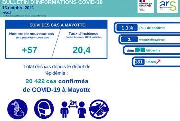 La décrue de la covid à Mayotte semble s'accélérer malgré un nouveau décès